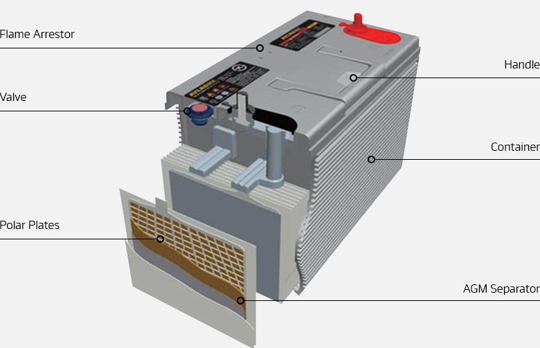 Hankook AtlasBX – Industrial, 12V AGM Technology, Flame Arrestor, Valve, Polar Plates, Handle, Container, AGM Separator