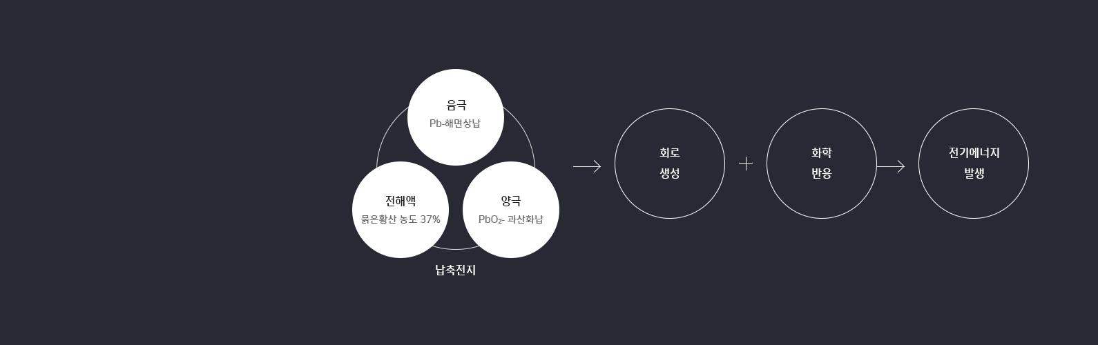 한국아트라스비엑스, Hankook AtlasBX – 납 축전지, 회로 생성 및 화학 반응 통해 전기에너지 발생