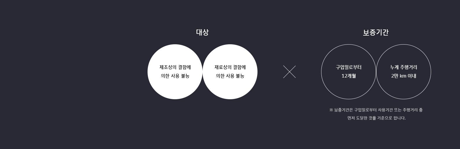 한국아트라스비엑스, Hankook AtlasBX – 배터리 품질 보증, 대상 제조 혹은 재료상의 결함에 의한 사용 불능, 보증기간 구입일로부터 12개월, 누계 주행거리 2만 km 이내